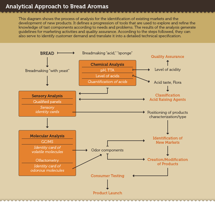 AnalyticBreadAromas
